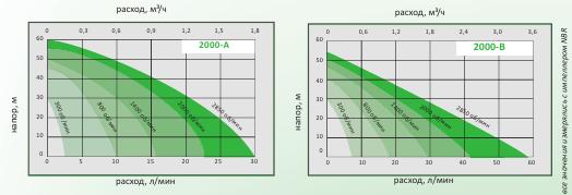 Preobrazovatel graf