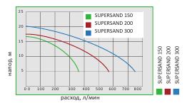 SUPERSAND graf
