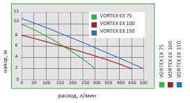 VORTEX EX graf
