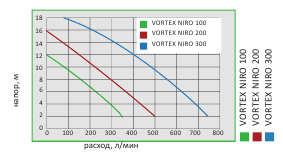 VORTEX NIRO graf