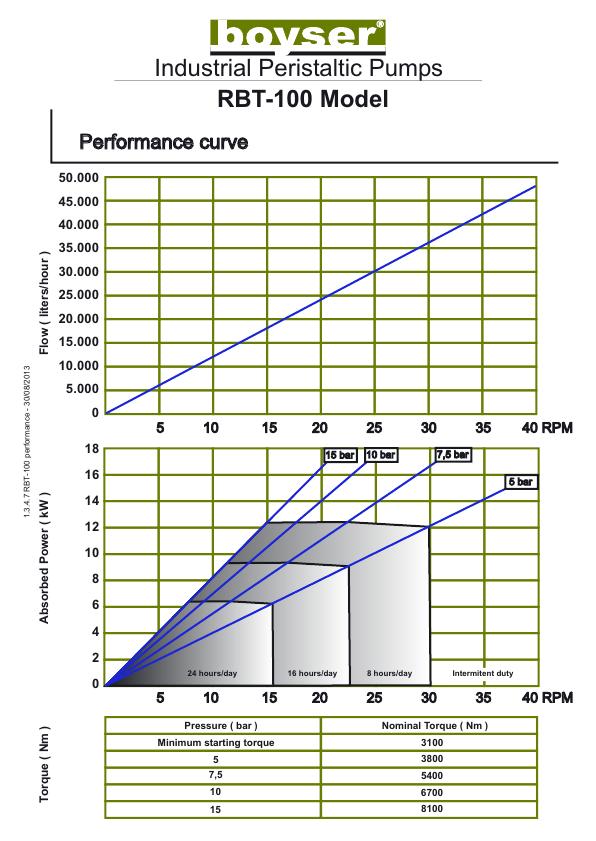 rbt-100-proizvoditelnost