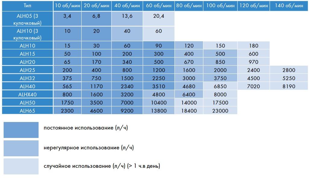 Таблица производительности